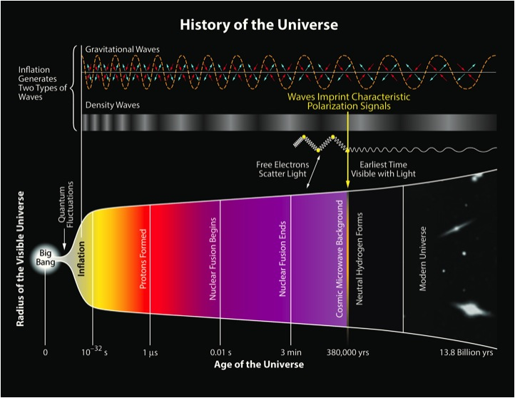 Depiction of the history of the universe.